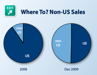 Where To? Non-US Sales